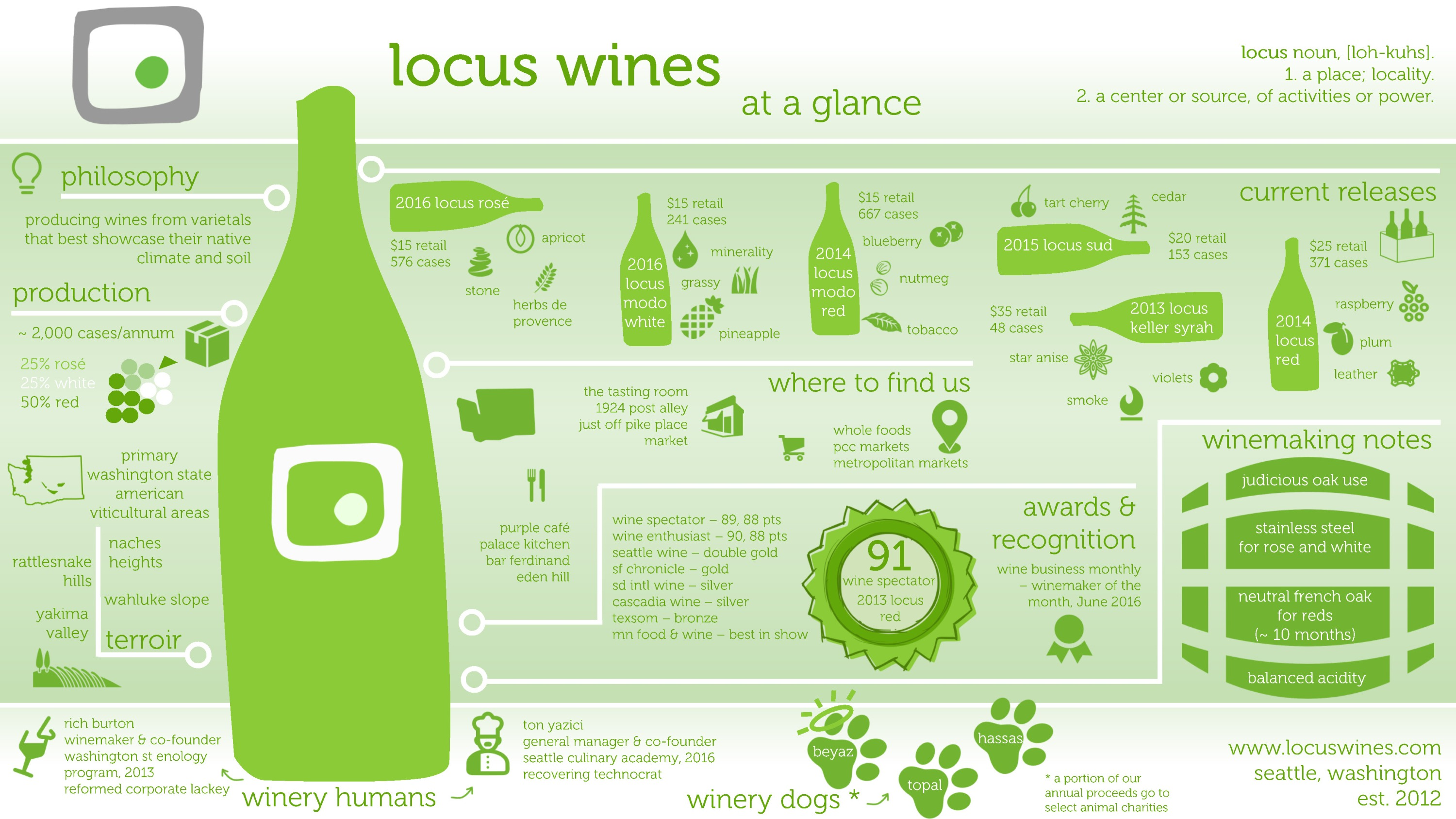 All About Us, Locus Wines, in a Single Image